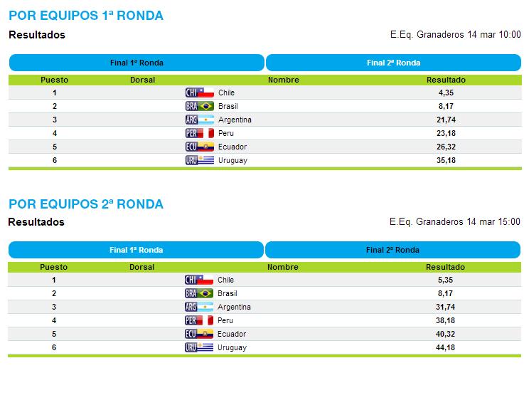 odesur2014-resultados_1403